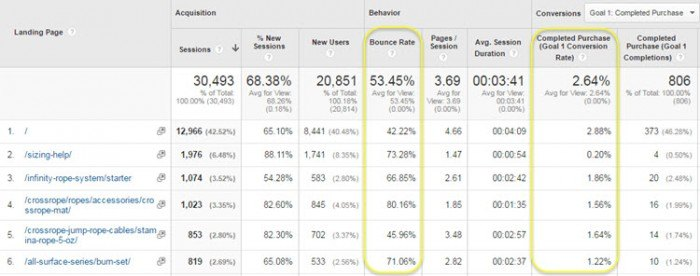 google analytics landing pages bounce rate and conversion rate