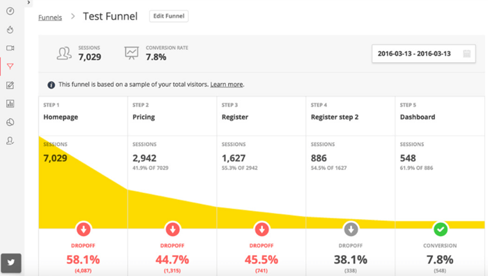hotjar funnel report